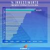 Confira no site o Boletim Fiscal 2020 da Sefaz-AL que irá analisar e expor os principais indicadores do Estado